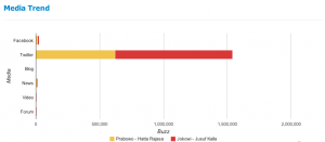 PoliticaWave analysis of the Jokowi and Prabowo campaigns.